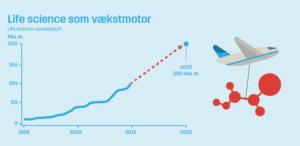 Lif: Et erhvervsudspil, der motiverer vækstlokomotiverne til fortsat at styrke innovationen