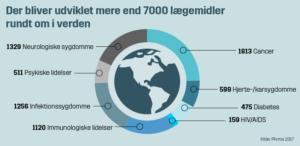 Over 7000 nye lægemidler i udvikling