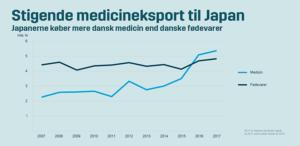 Japans aldrende befolkning øger dansk eksport