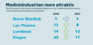 Job i medicinindustrien stiger i popularitet
