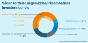 Kliniske forsøg er halvdelen af virksomheders investeringer