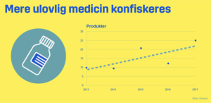 Nyt med. digitalt om ulovlig medicin
