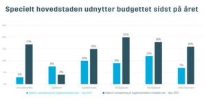 Hovedstaden og Midtjylland driver boom