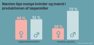 Næsten lige mange kvinder og mænd ansat i produktionen af lægemidler