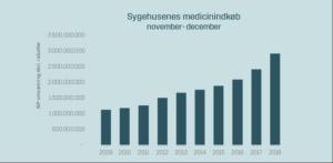 Rekordstore juleindkøb af medicin