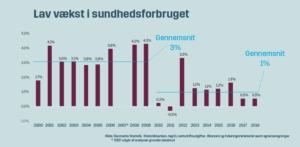 Historisk lav vækst i Danmarks sundhedsforbrug