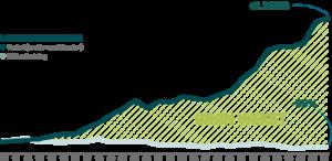 Grøn genstart: Life science kan vise vejen