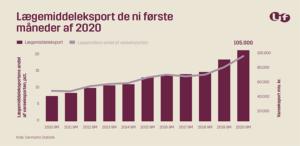 Eksporten af lægemidler holder fortsat hånden under dansk økonomi