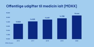 Øget forbrug af medicin i 2020