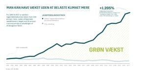 Klimasektorkøreplan for life science og biotek er offentliggjort