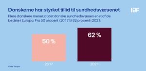Styrket tillid til sundhedsvæsenet blandt danskerne